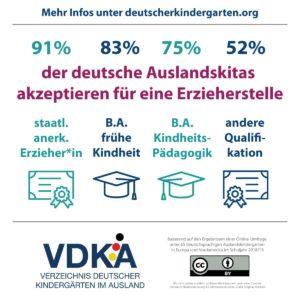 VDKA Infografik zur Qualifikation von Erzieher*innen