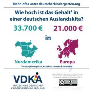 VDKA Infografik zu Erziehergehältern im Ausland