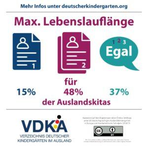 VDKA Infografik zur Länge des Lebenslaufes