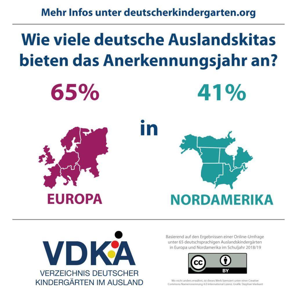 VDKA Infografik zum Anerkennungsjahr im Ausland