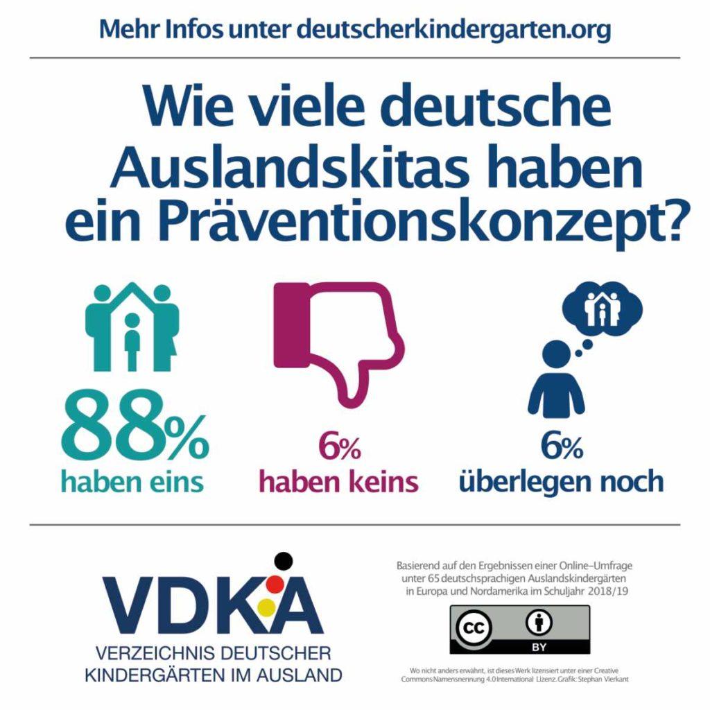 VDKA Infografik zu Präventionskonzepten in deutschen Auslandskitas
